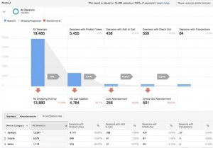 Enhanced Ecommerce reports enabled by Google Tag Manager