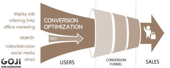 How Conversion Optimisation Can Get You Leads
