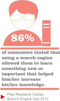 Consumers using Search Engines when shopping