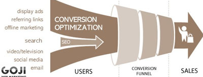 Conversion optimisation agency