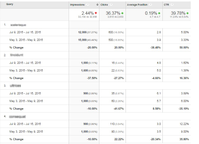 Top keywords report showing increased traffic, impressions, clicks, click through rate and average positions