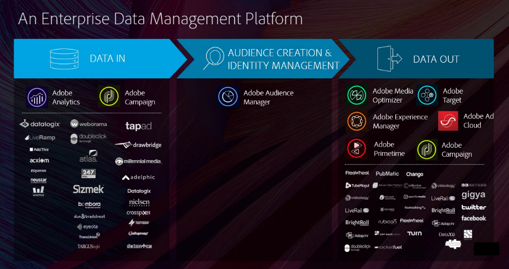 Adobe Audience manager integrations, plugins and services