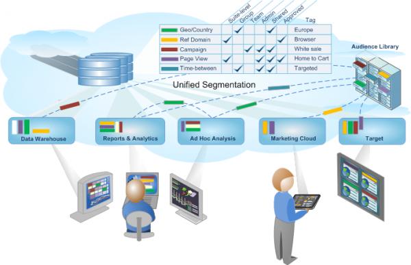 Adobe Analytics Data Warehouse